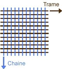 chaine_trame