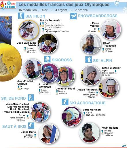 médailles france sochi